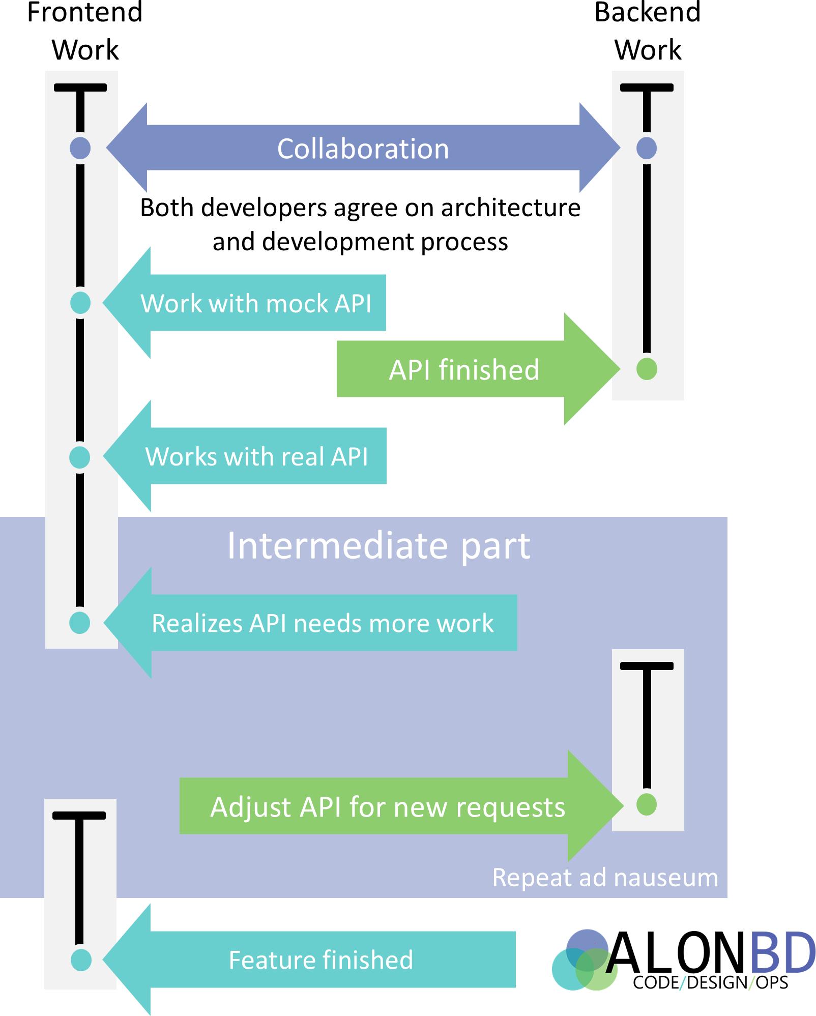 O que significa ser um desenvolvedor full stack? 1